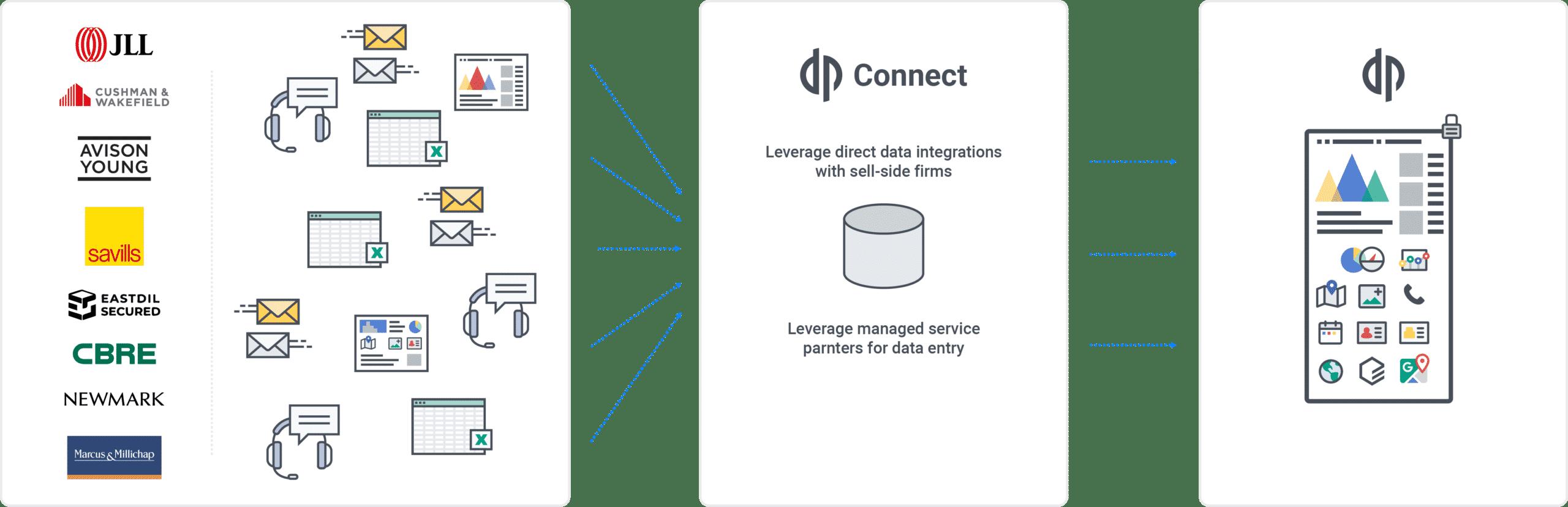 DP Connect
